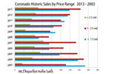 The State of San Diego Luxury Real Estate April 2014