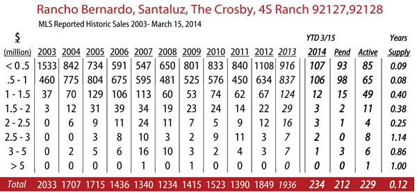 rancho-bernardo-2014-3