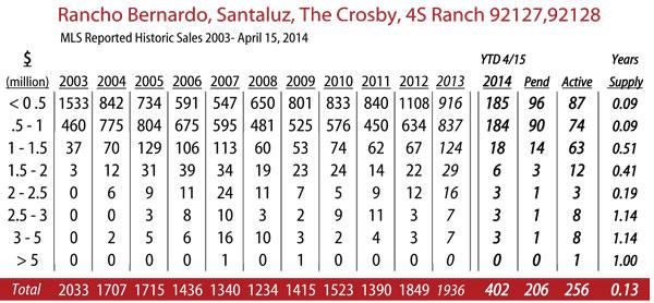 rancho-bernardo-2014-4