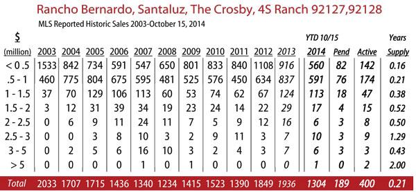 rancho-bernardo-2014-10