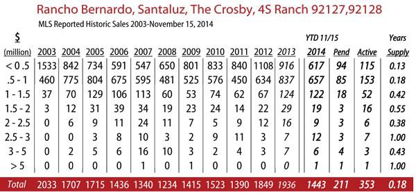 rancho-bernardo-stats