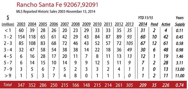 rancho-santa-fe-stats