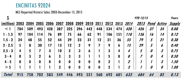 encinitas luxury real estate market stats