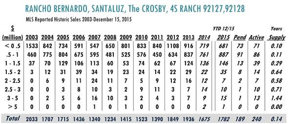 rancho bernardo luxury real estate market stats
