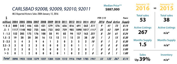 carlsbad luxury real estate stats