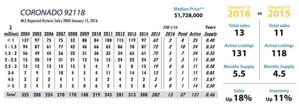 coronado luxury real estate stats