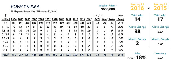 poway luxury real estate stats