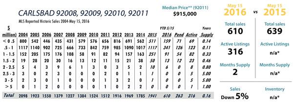 Carlsbad luxury real estate statistics