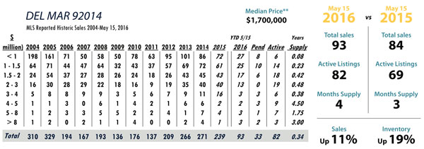 Del Mar luxury real estate statistics