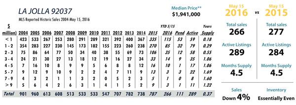 La Jolla luxury real estate statistics