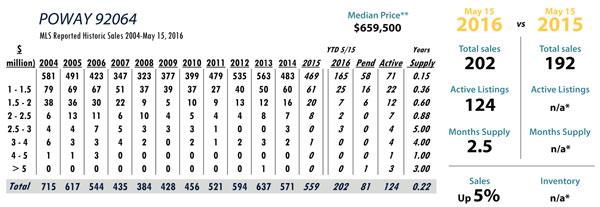 Poway luxury real estate statistics