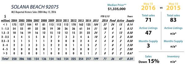 Solana Beach luxury real estate statistics