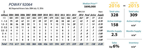 san diego luxury real estate statistics