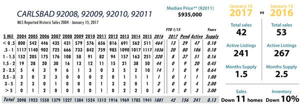 carlsbad real estate stats