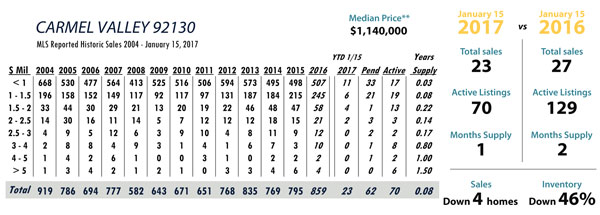 carmel valley real estate stats