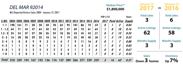 del mar real estate stats