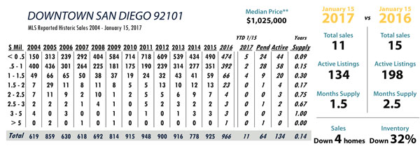san diego real estate stats