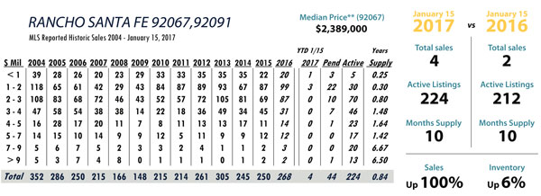 rancho santa fe real estate stats