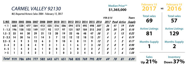 carmel valley real estate stats