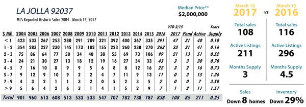 san diego real estate statistics