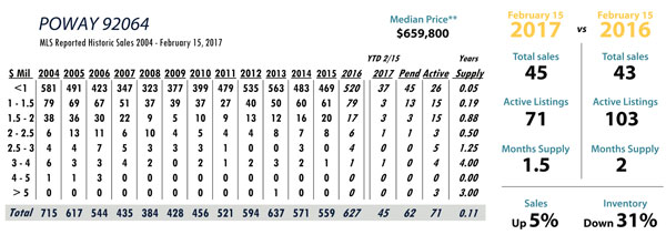 poway real estate stats