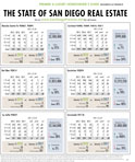 The State of San Diego Luxury Real Estate – February 2018