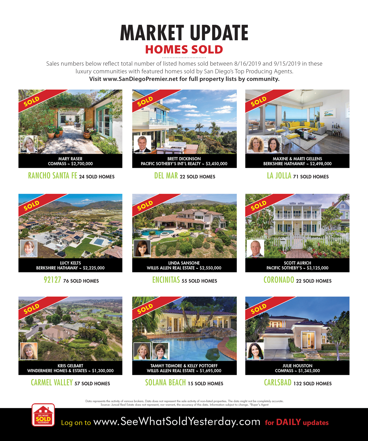 san diego homes sold